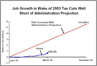 job growth graph